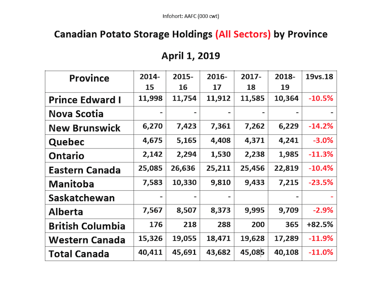 Canadianpotatostorage2019