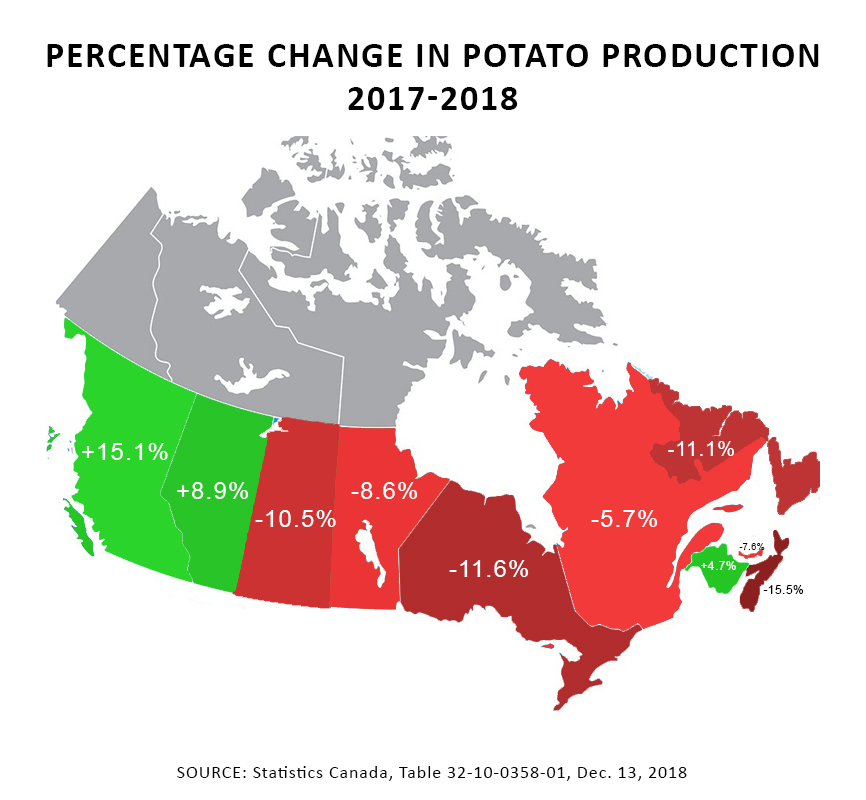 decreaseinpotatoproduction dec2018
